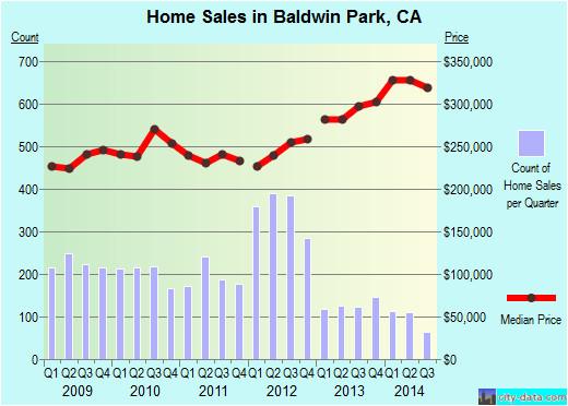 baldwin park california ca 91706 profile population maps real