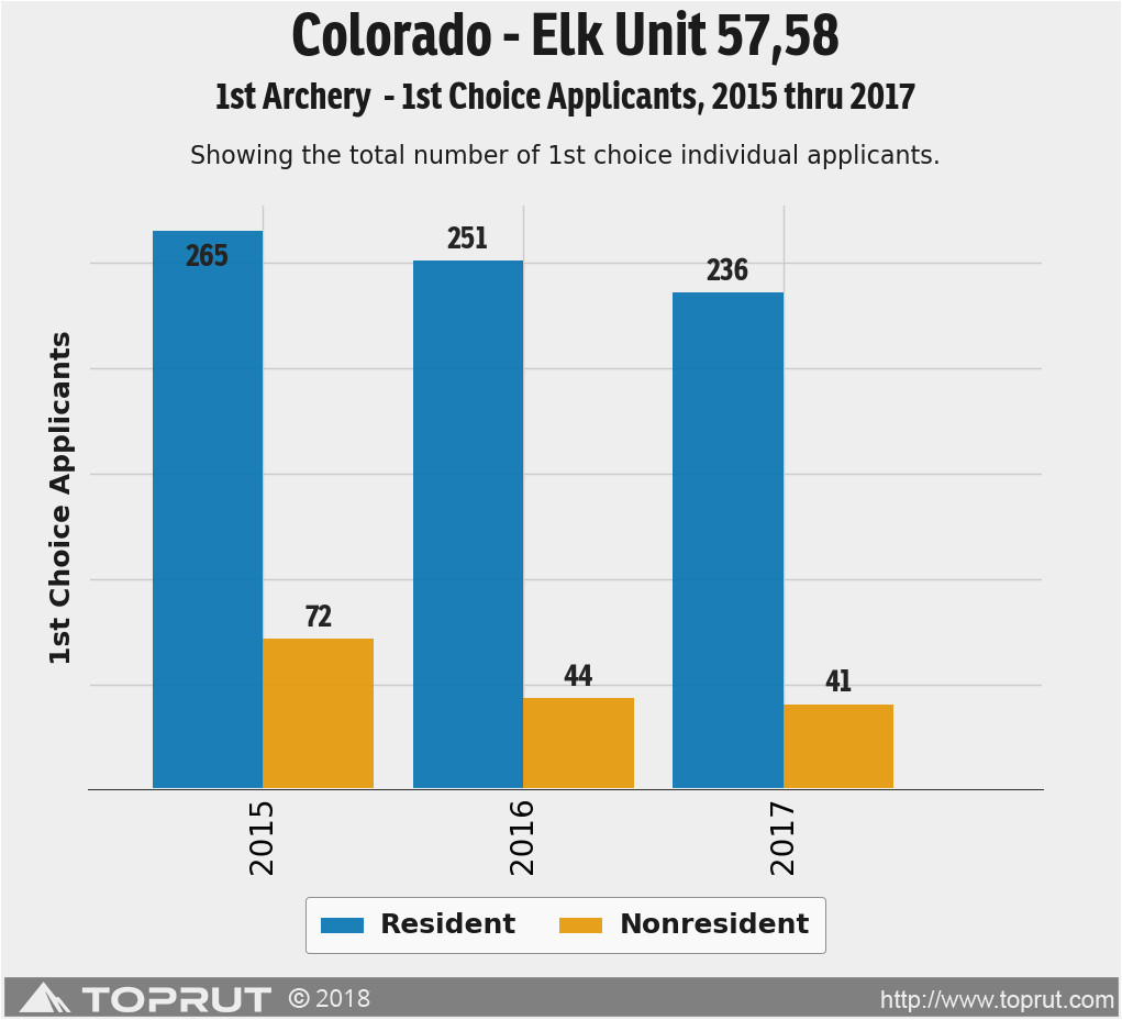 colorado elk unit 57 draw odds tag information and more