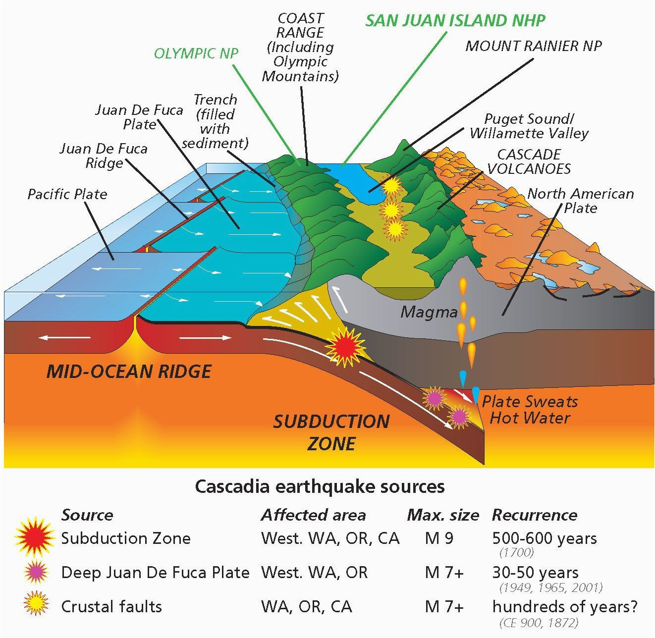 why have volcanoes in the cascades been so quiet lately geology