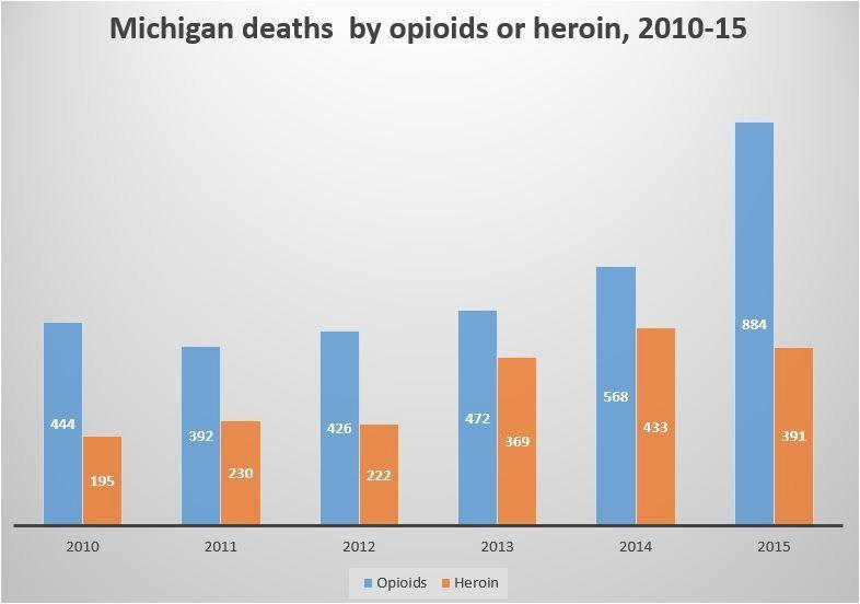 michigan has more annual opioid prescriptions than people mlive com