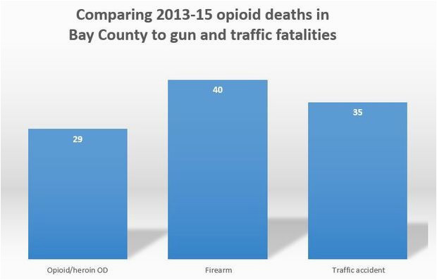 ranking michigan s most populated counties by opioid prescription