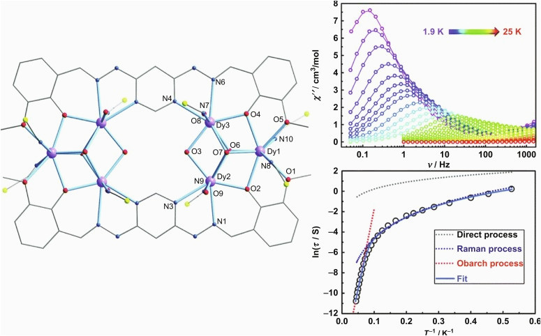magnetic relaxation of lanthanide based molecular magnets