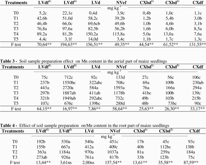 soil sample preparation effect on soil mn content download table