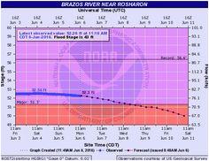 32 best flood watch rosharon tx images watches ra o brazos