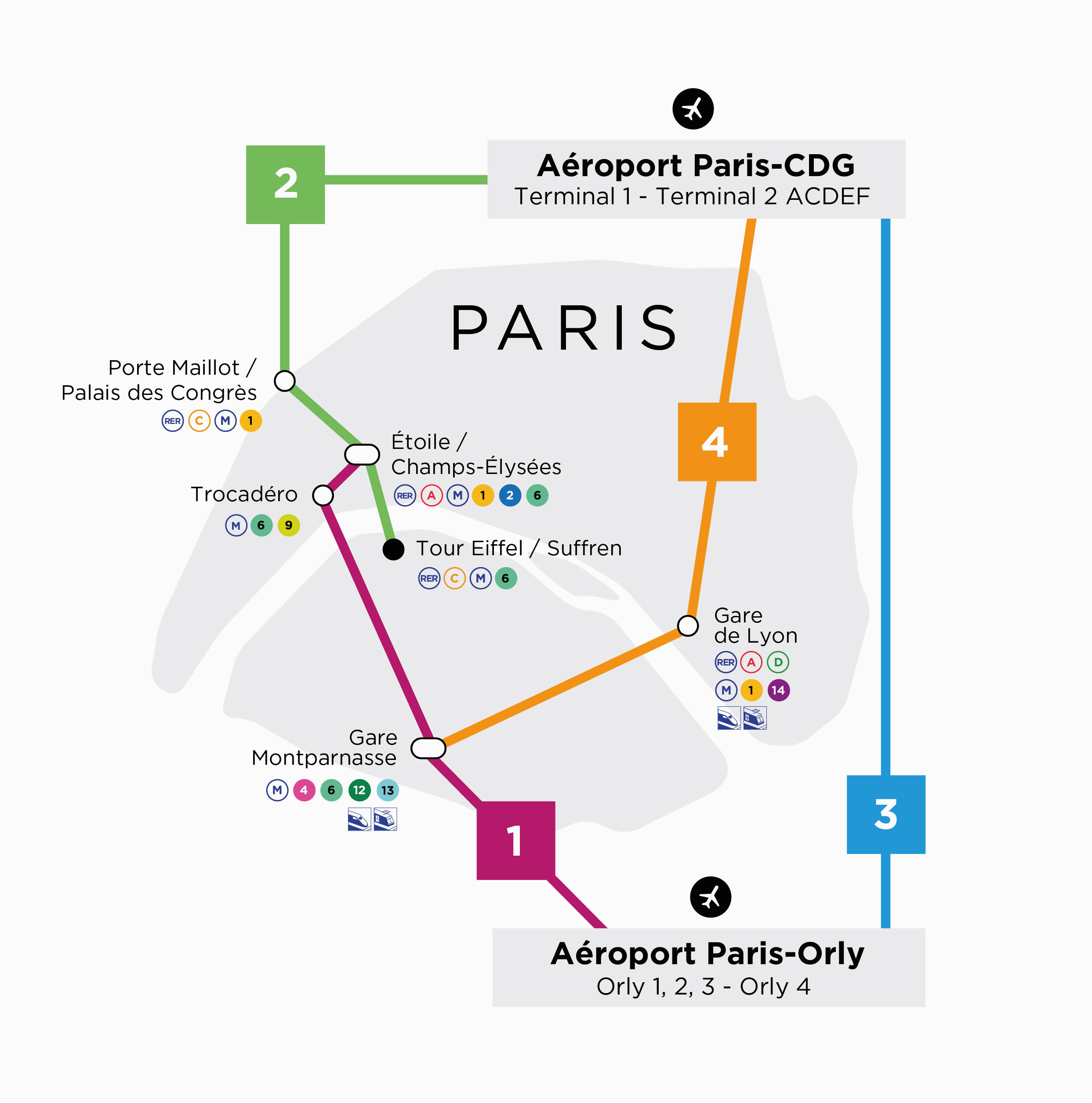 line 3 from roissy cdg to orly airport