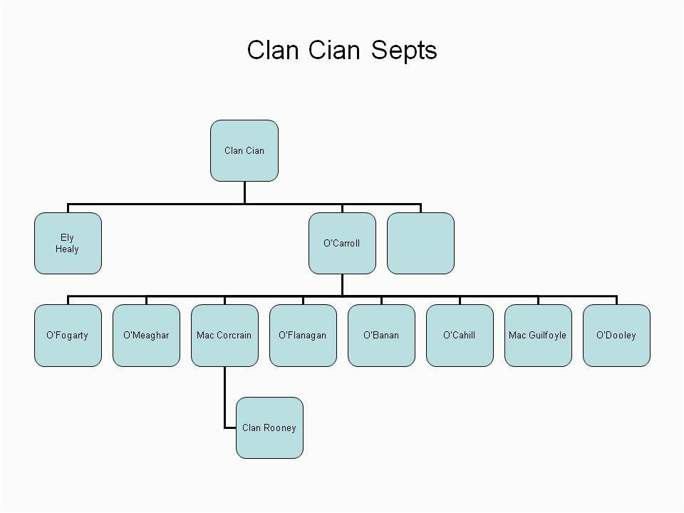 clan cian and ely o carroll septs including corcorans of the
