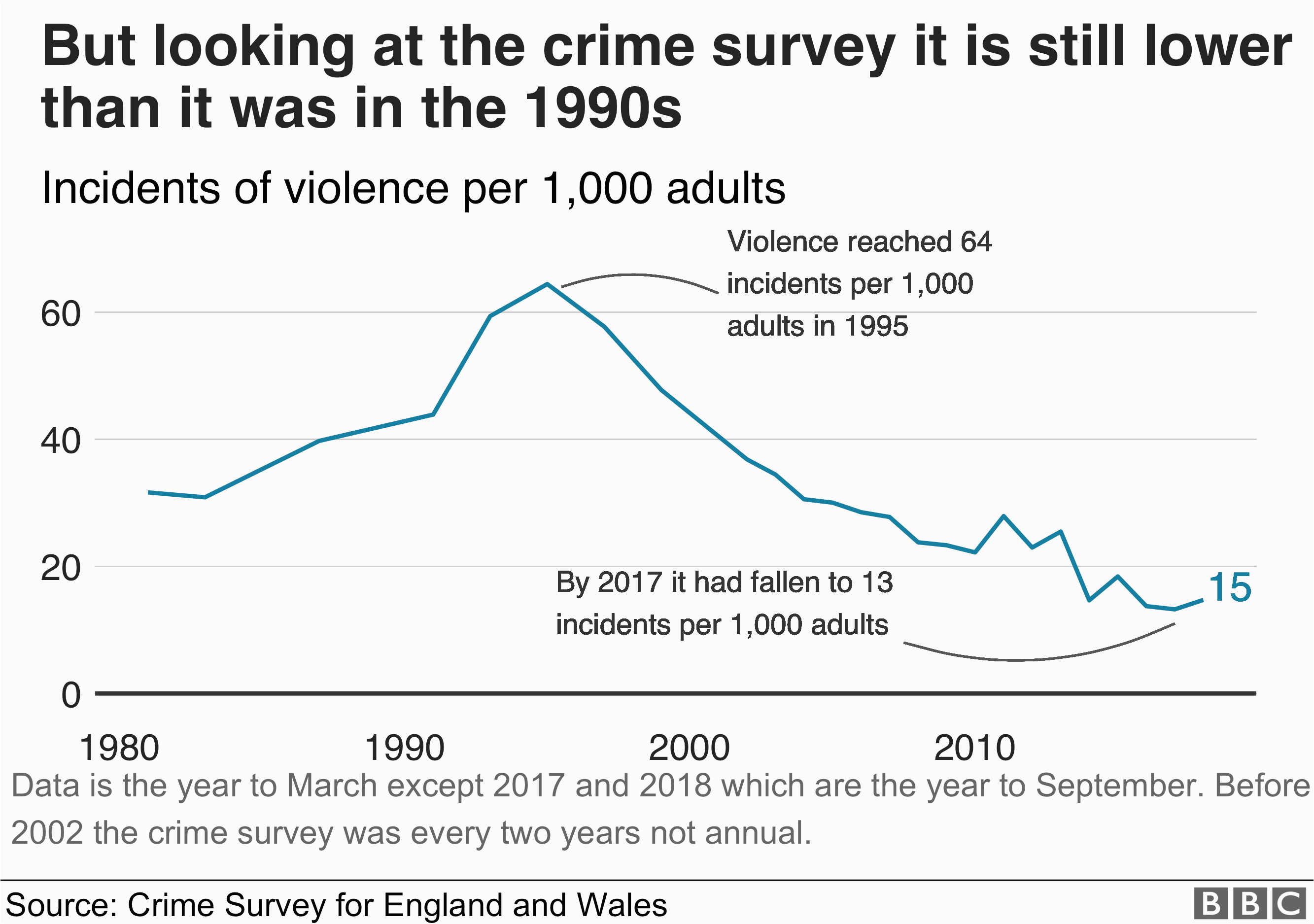 crime figures violent crime recorded by police rises by 19 bbc news