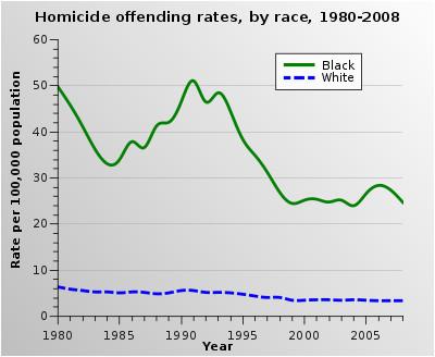 crime in the united states wikipedia