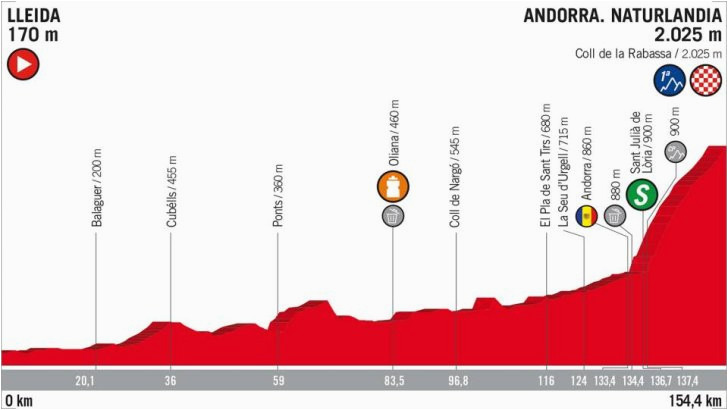 vuelta 2018 route and stages
