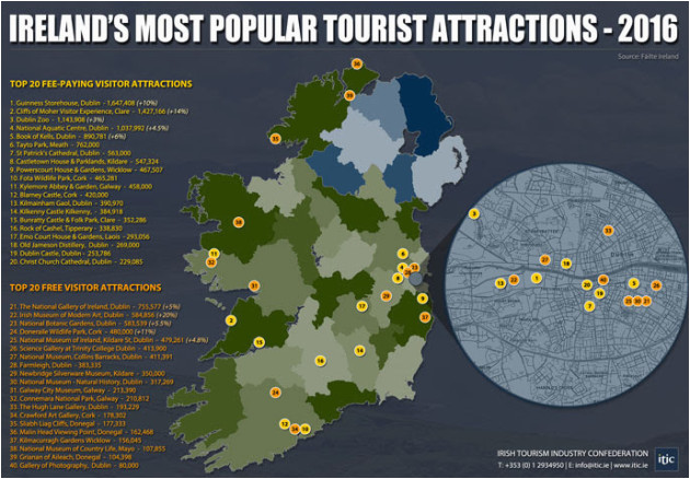 ireland s most popular tourist counties and attractions have been