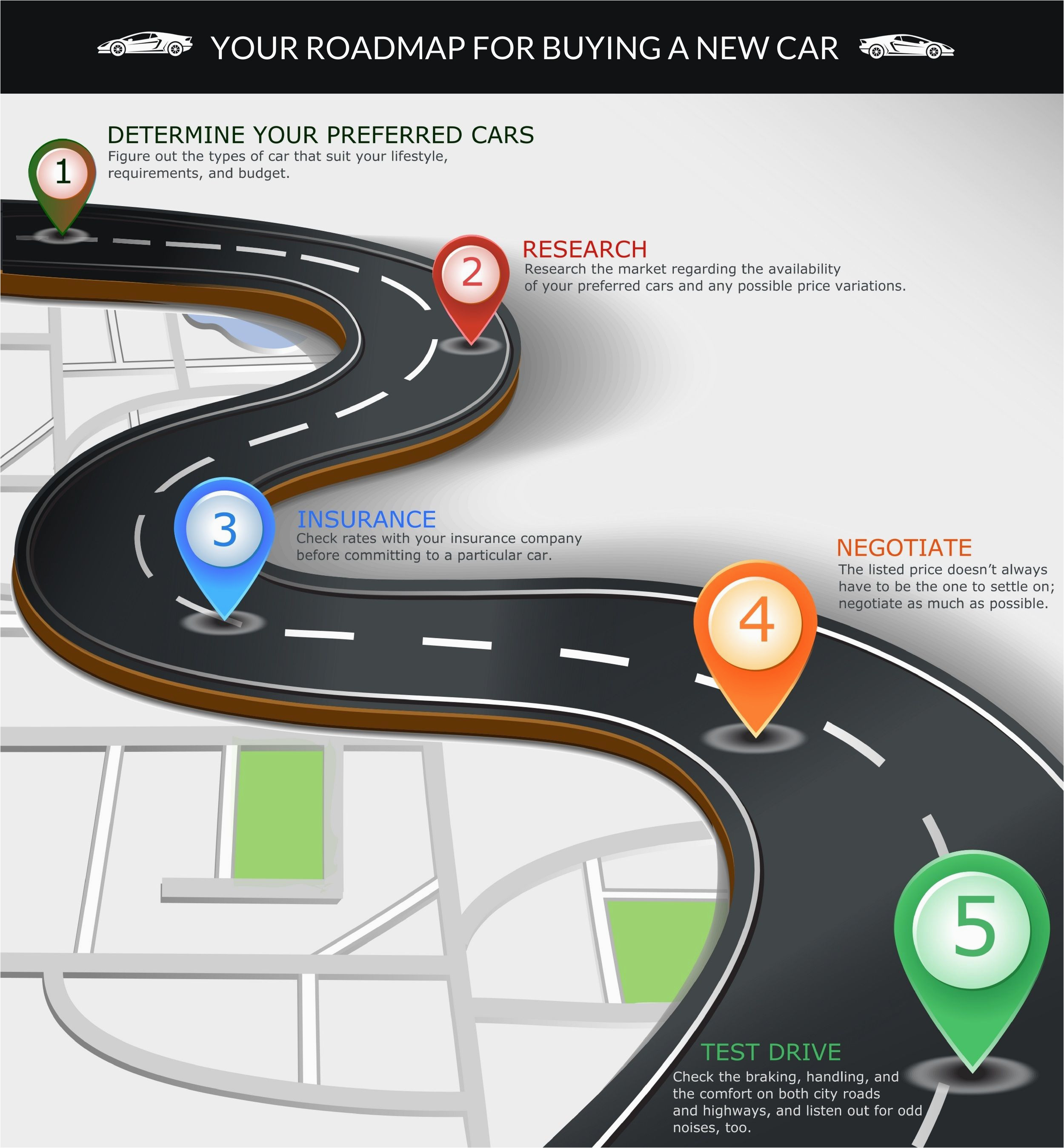 are you planning to buy a car check out the road map for