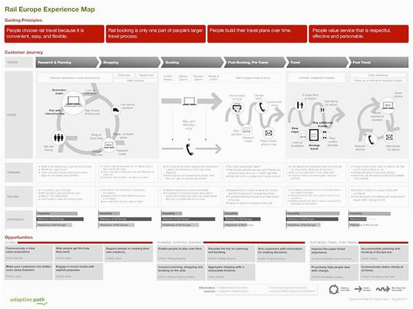 a step by step guide to creating effective user journey maps
