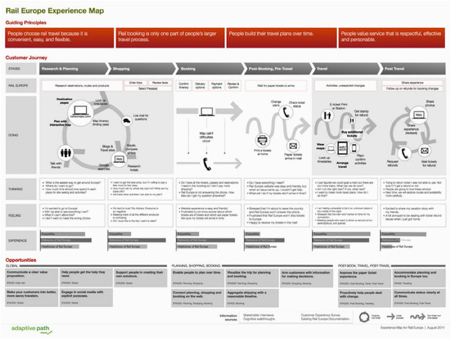 Rail Europe Experience Map How to Use Customer Experience Maps to Develop A Winning