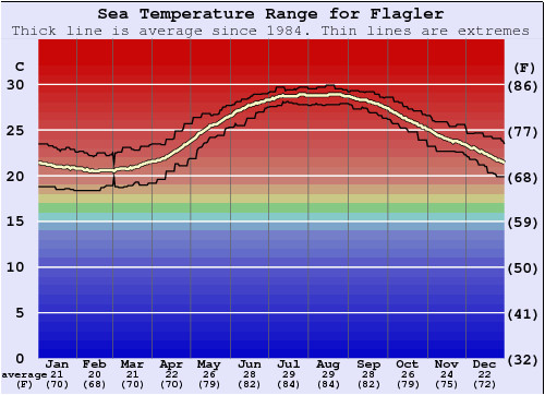 flagler water temperature sea and wetsuit guide florida