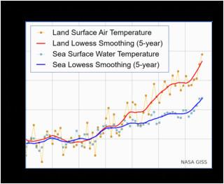 sea surface temperature wikipedia