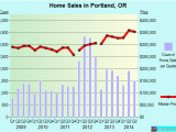 Portland oregon Crime Map Portland oregon or Profile Population Maps Real Estate