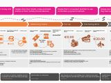Rail Europe Experience Map the Sayo Creative Design Paybolt Ux Case Study