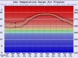 Sea Temperature Map Europe Flagler Water Temperature Sea and Wetsuit Guide Florida