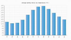 Sea Temperature Map Europe Venice Water Temperature Italy Sea Temperatures