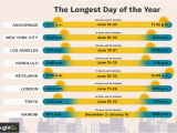 Sunshine Hours Map Europe Longest Day Of the Year In Different Cities